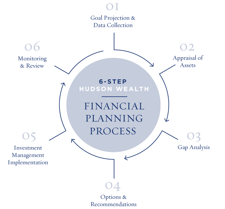 Hudson Wealth's proven 6-step retirement planning process