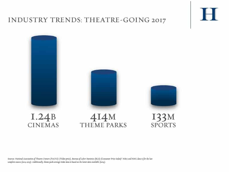 movie theatres draw more people than all theme parks and major US sports combined