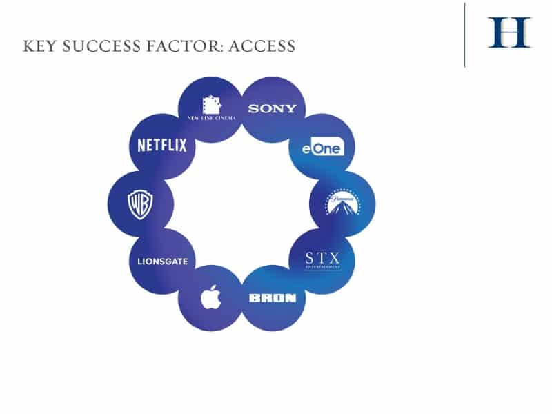 key success factors: access, Hudson Private LP: An Exclusive Opportunity to Invest in Film