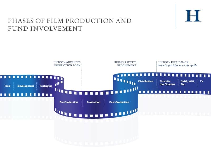 phases of film production and fund involvement, Hudson Private LP: An Exclusive Opportunity to Invest in Film